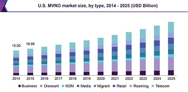 U.S. MVNO market size, by type, 2014 - 2025 (USD Billion)