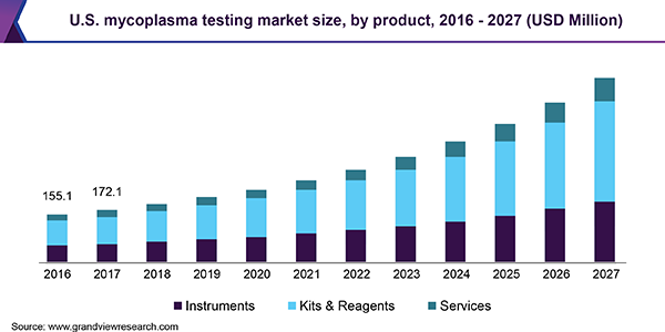 U.S. mycoplasma testing market size, by product, 2016 - 2027 (USD Million)