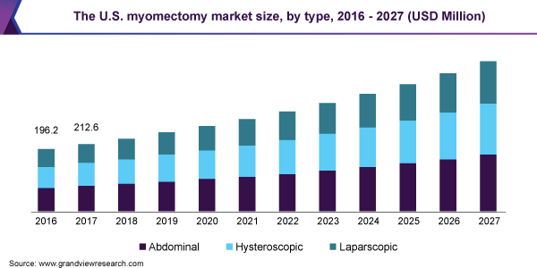 The U.S. myomectomy market size, by type, 2016 - 2027 (USD Million)