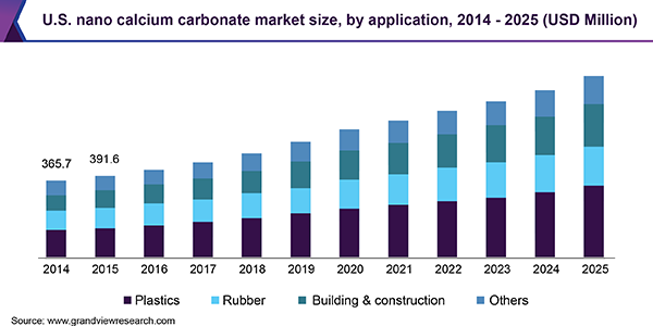 U.S. nano calcium carbonate market