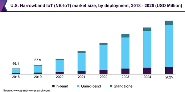 U.S. Narrowband IoT (NB‑IoT) market size, by deployment, 2018 - 2025 (USD Million)