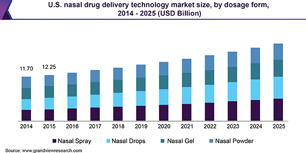 U.S. nasal drug delivery technology market