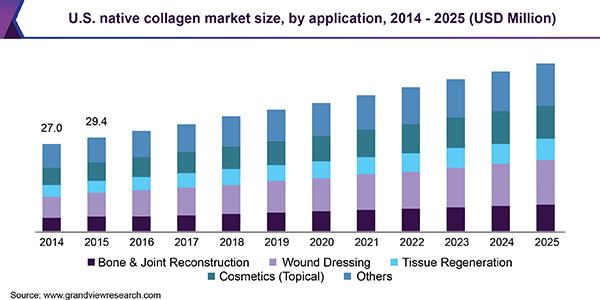 U.S. native collagen market size, by application, 2014 - 2025 (USD Million)