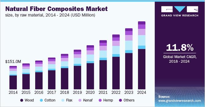 Natural Fiber Composites Market Size | NFC Industry Report, 2018-2024