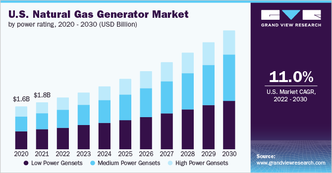 U.S. Natural Gas Generator Market Size, By Power Rating, 2014 - 2025 (USD Million)