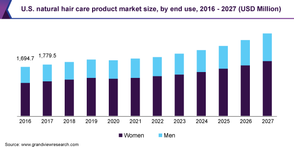 U.S. natural hair care product market size