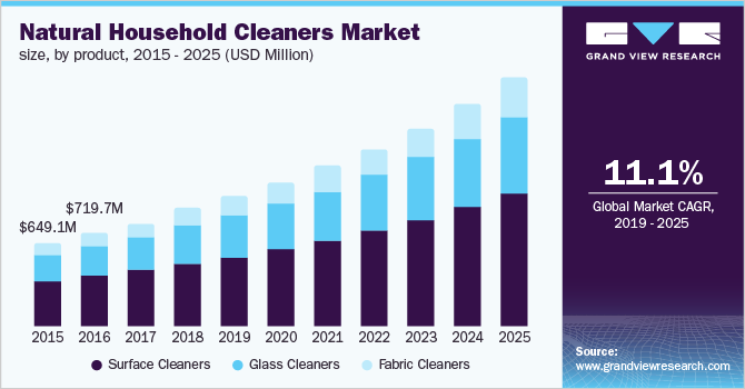 U.S. natural household cleaners Market