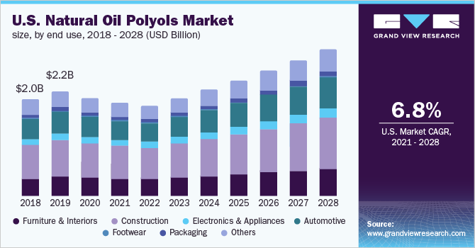 The U.S. natural oil polyols market size