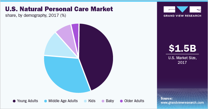 U.S. natural personal care market share
