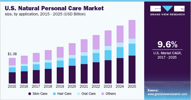 U.S. natural personal care market