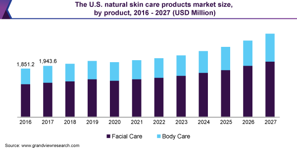 The U.S. natural skin care products market size