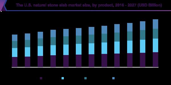 The U.S. natural stone slab market size