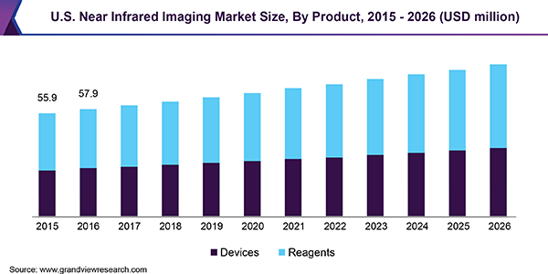U.S. Near Infrared Imaging Market Size, By Product, 2015 - 2026 (USD Million)