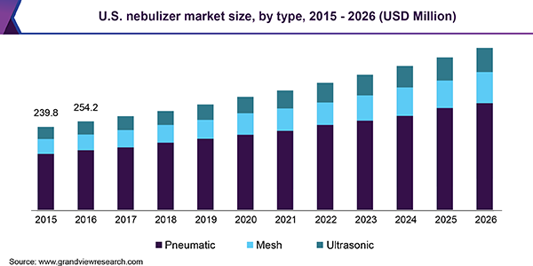 U.S. nebulizer market, by product, 2014 - 2025 (USD Million)