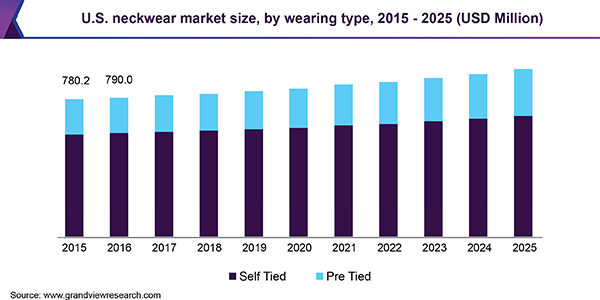 U.S. neckwear market size, by wearing type, 2015 - 2025 (USD Million)