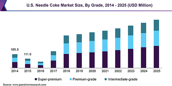U.S. Needle Coke Market Size, By Grade, 2014 - 2025 (USD Million)