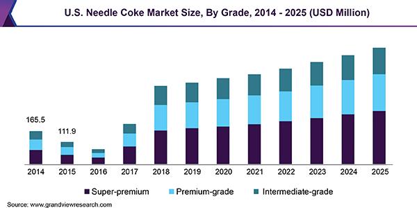 U.S. Needle Coke Market Size, By Grade, 2014 - 2025 (USD Million)