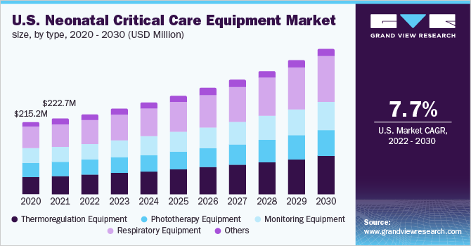 U.S. neonatal critical care equipment market size, by type, 2016 - 2027 (USD Million)