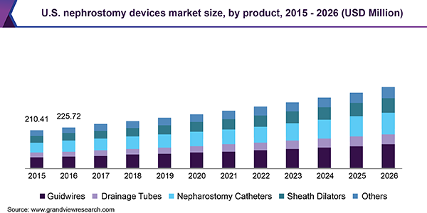 U.S. nephrostomy devices market size, by product, 2015 - 2026 (USD Million)