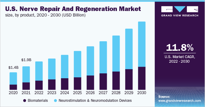 U.S. nerve repair & regeneration market, by product, 2013 - 2024 (USD Million)