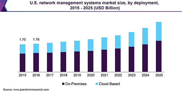 U.S. network management systems market size, by deployment, 2015 - 2025 (USD Billion)