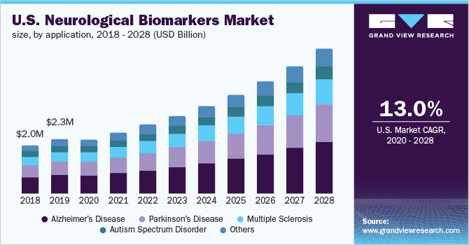 U.S. neurological biomarkers market
