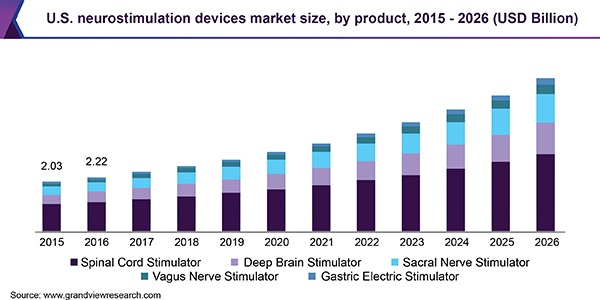 U.S. neurostimulation devices market size by product type, 2013 - 2024 (USD Billion)