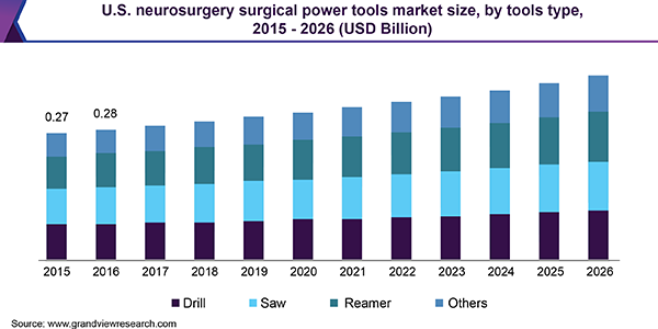 U.S. neurosurgery surgical power tools market size, by tools type, 2015 - 2026 (USD Billion)