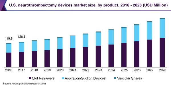 U.S. neurothrombectomy devices market size, by product, 2016 - 2028 (USD Million)