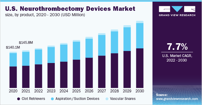 U.S. neurothrombectomy devices Market size