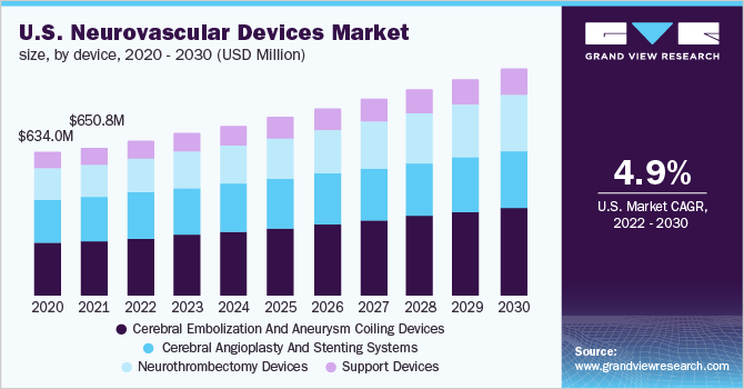 U.S. neurovascular devices market
