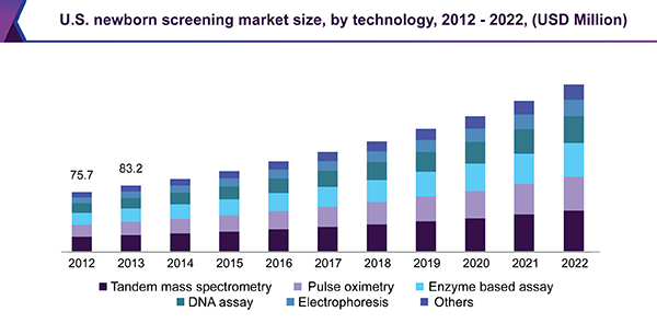 U.S. newborn screening market