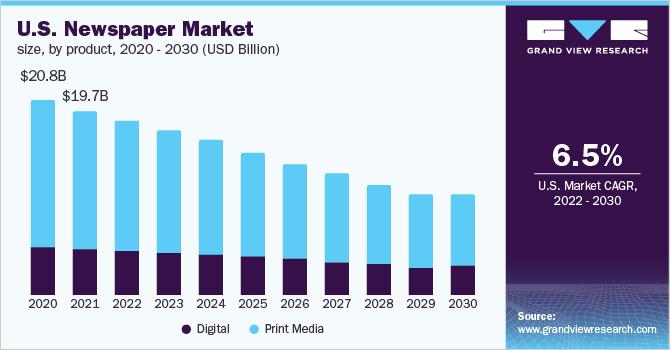 U.S. newspaper market size, by revenue generation, 2014 - 2025 (USD Billion)