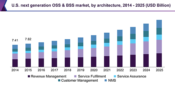 U.S. next generation OSS & BSS market, by architecture, 2014 - 2025 (USD Billion)