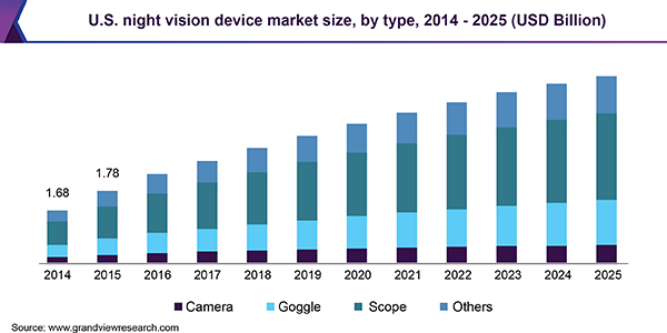 U.S. night vision device market size, by type, 2014 - 2025 (USD Billion)