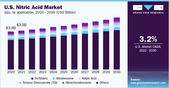 U.S. nitric acid market demand, by application, 2016 - 2027 (Kilotons)