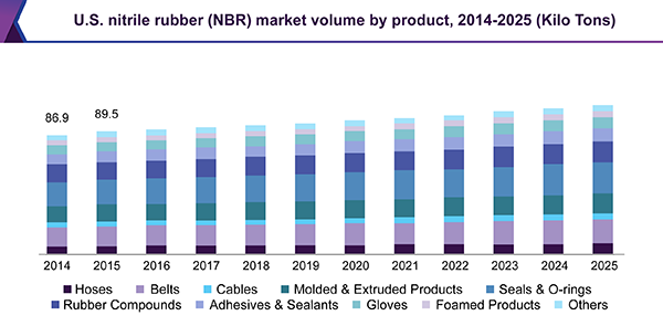 U.S. nitrile butadiene rubber (NBR) market volume by product, 2014 - 2025 (Kilo Tons)