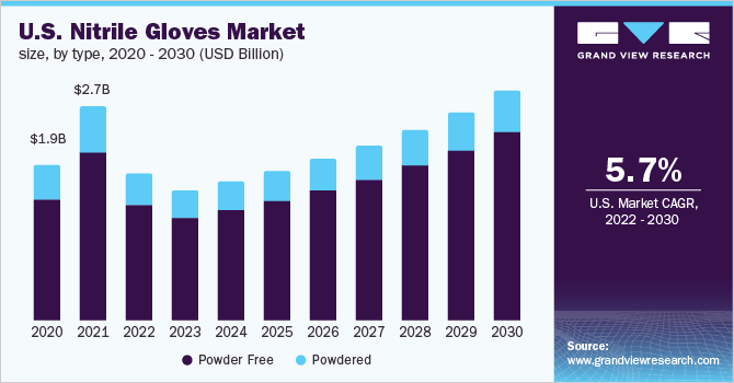 U.S. nitrile gloves market size