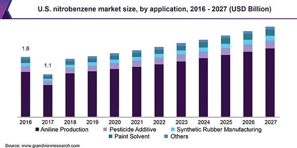 U.S. nitrobenzene market size, by application, 2016 - 2027 (USD Billion)