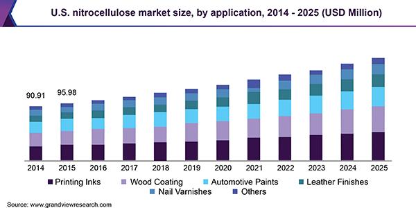U.S. nitrocellulose market size by application, 2014 � 2024 (Kilo Tons)