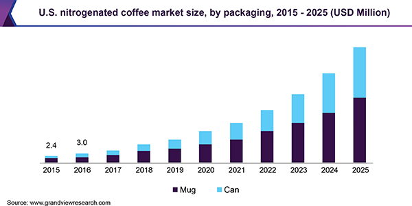 U.S. nitrogenated coffee Market