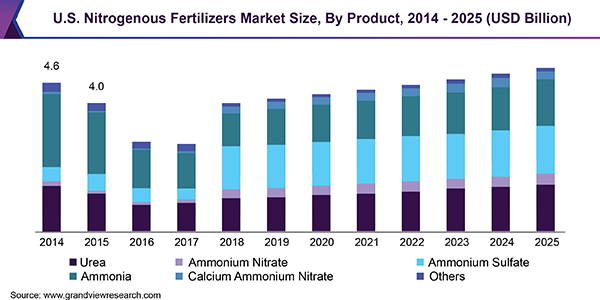 U.S. Nitrogenous Fertilizers Market