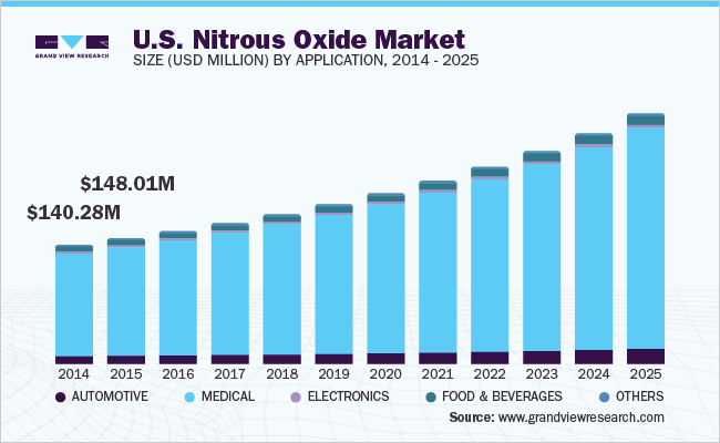 U.S. nitrous oxide market size, by application, 2014 - 2025 (USD Million)
