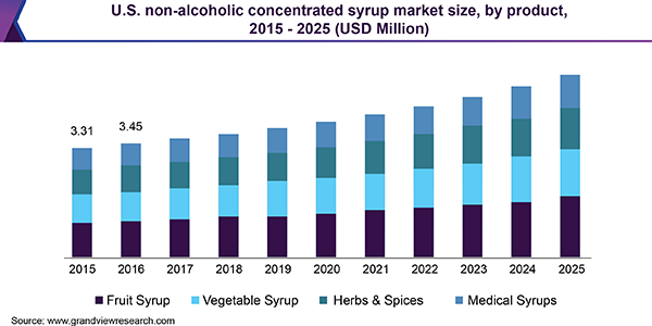 U.S. non-alcoholic concentrated syrup market size, by product, 2015 - 2025 (USD Million)