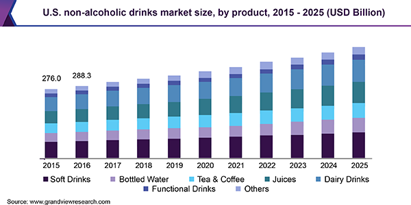 U.S. non-alcoholic drinks market size, by product, 2015 - 2025 (USD Billion)