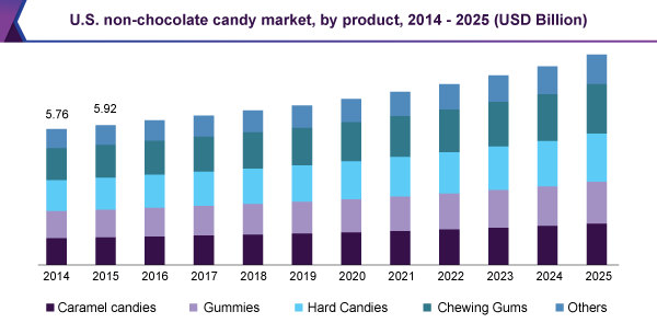 U.S. non-chocolate candy market