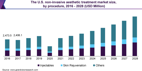 The U.S. non-invasive aesthetic treatment market size, by procedure, 2016 - 2028 (USD Million)