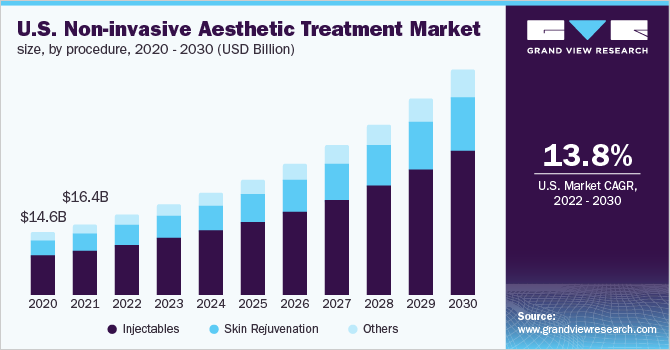 U.S. non-invasive aesthetic treatment Market
