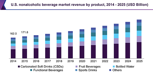 U.S. nonalcoholic beverage market revenue by product, 2014 - 2025 (USD Billion)