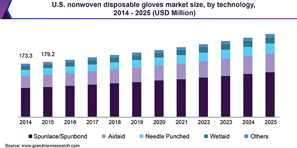 U.S. Nonwoven Disposable Gloves Market Size, By Technology, 2014 - 2025 (USD Million)